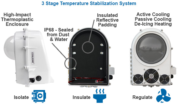 Dotworkz Housings Explanation Left Side with 3 Stage Stabilization System
