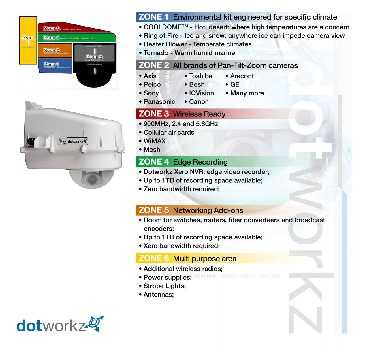 D series ip68 camera housing dotworkz d series zones thumbnail sciox Images